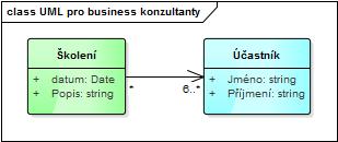 UML pro business konzultanty